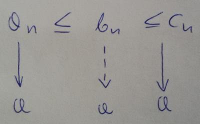 Twierdzenie o trzech ciągach