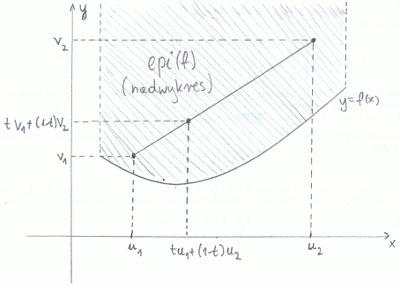Nadwykres funkcji wypukłej jest zbiorem wypukłym na płaszczyźnie.