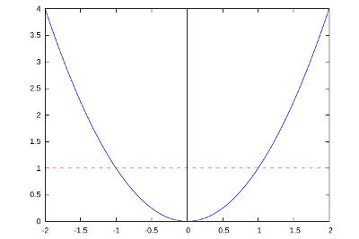 Tajniki interpolacji liniowej funkcji kwadratowej
