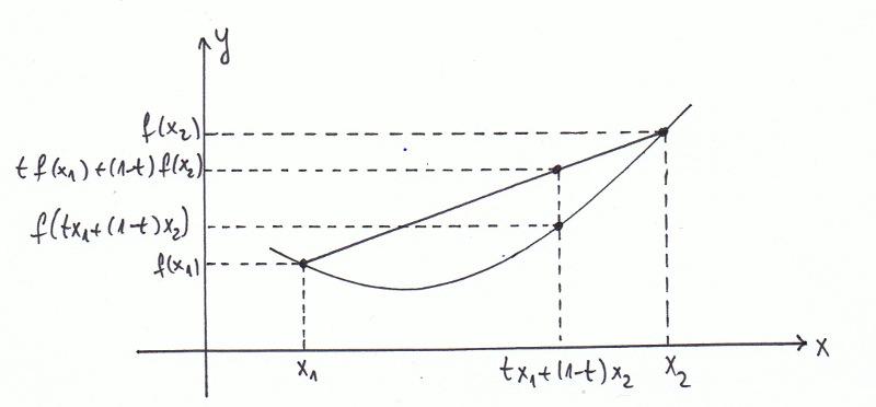 Funkcja wypukła - sens geometryczny